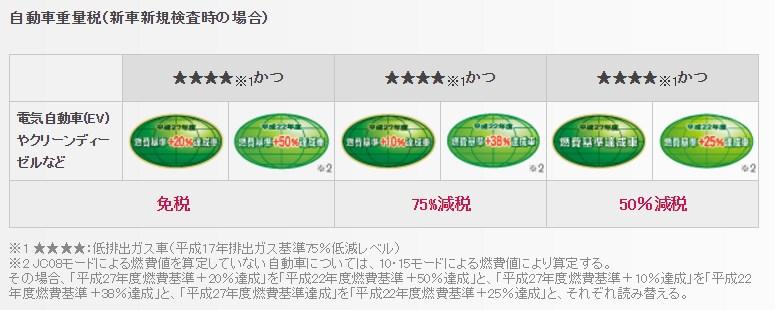 引用:http://www.nissan.co.jp/SERVICE/SHAKEN/HIYOU/index.html