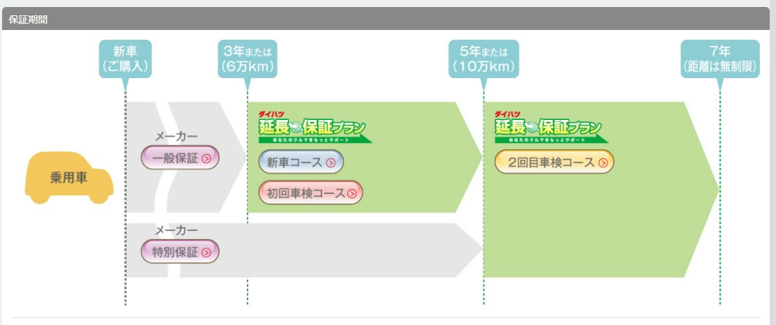 メーカー保証と延長保証などの機関対比(引用:ダイハツ http://www.daihatsu.co.jp/service/enchohosyo/index.htm)