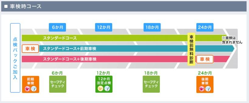 引用:http://www.subaru.jp/afterservice/check/pack02.html