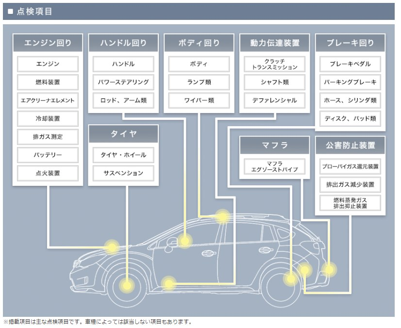 引用:http://www.subaru.jp/afterservice/inspection/