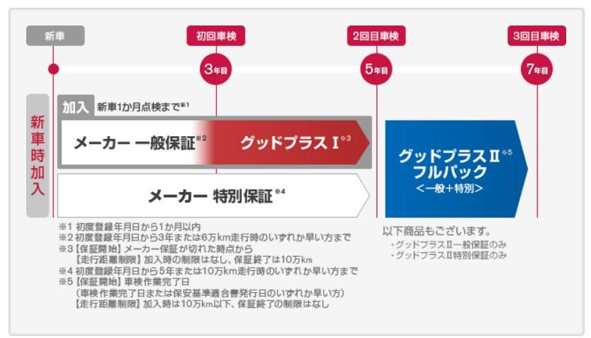 引用:http://www.nissan.co.jp/SERVICE/SHAKEN/OSUSUME/GOODPLUS/index.html