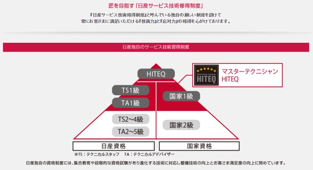引用:http://www.nissan.co.jp/SERVICE/NISSAN-SERVICE/ABOUT/index.html