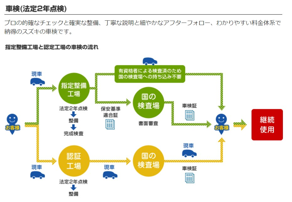 引用:http://www.suzuki.co.jp/car/afterservice/safetycheck/inspect_2year/index.html