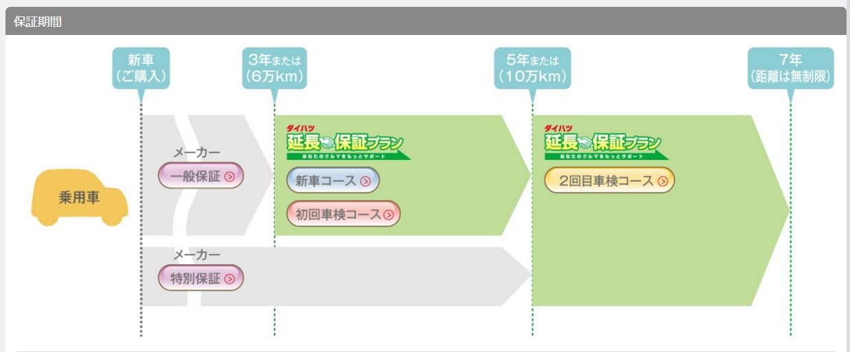 引用:http://www.daihatsu.co.jp/service/enchohosyo/index.htm