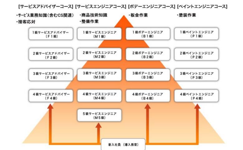 引用:http://www.mitsubishi-motors.co.jp/support/maintenance/pro/index.html