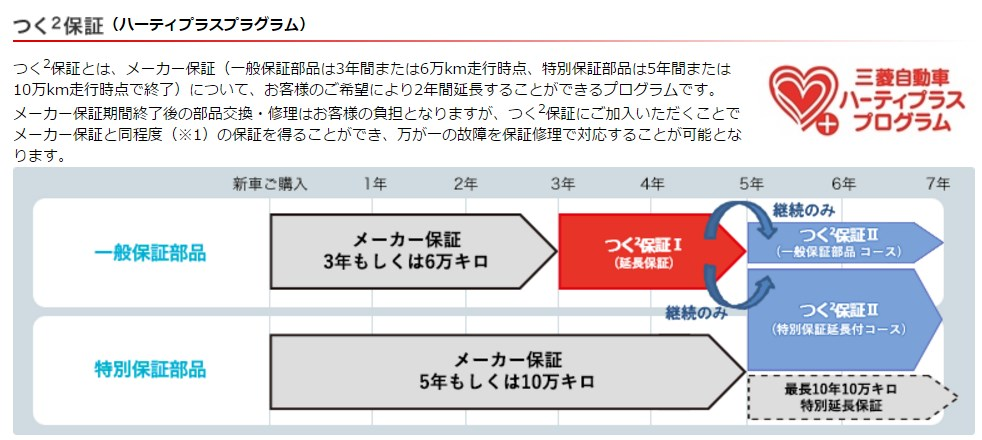 引用:http://www.mitsubishi-motors.co.jp/support/maintenance/service/warranty/tuku2/index.html