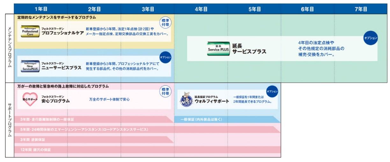 引用:http://web.volkswagen.co.jp/afterservice/support/